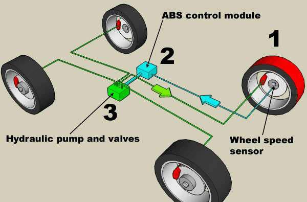Что такое ABS и как им пользоваться.
