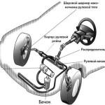 В чем отличия гидроусилителя руля, от электроусилителя?