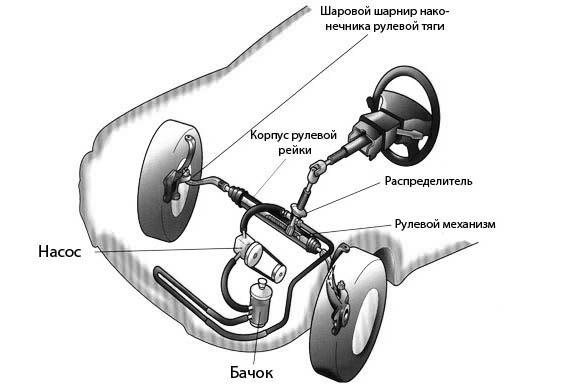 Отличие гидроусилителя руля от электроусилителя