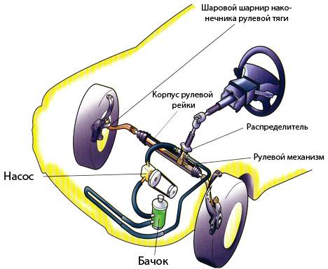Что такое гидроусилитель руля.