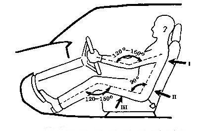 Правильная посадка за рулем автомобиля.